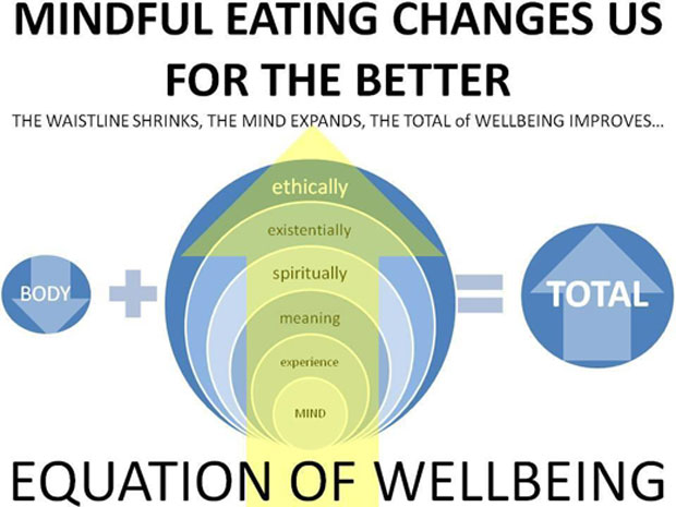 Meditation will help you eat much healthier.